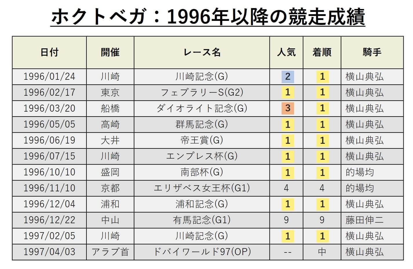 ホクトベガ:1996年以降の競走成績