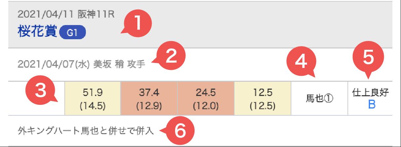 調教タイムイメージ(坂路)