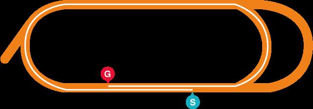 大井(右)1600mコース