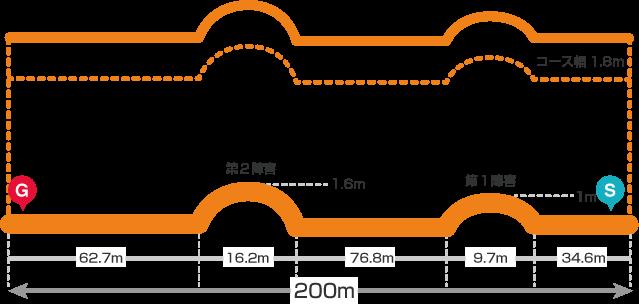 帯広(ば)直200mコース