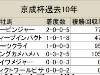 【京成杯】キングカメハメハ産駒が過去5回の馬券圏内と好成績/データ分析(血統編)