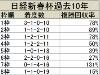 【日経新春杯】1桁馬番が優勢、枠順が1つのキーポイントに/データ分析(馬番・枠順編)