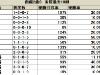 【函館2歳S】二桁人気馬が3度好走している3枠に注意/データ分析(枠順・馬番編)