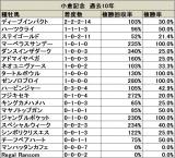 【小倉記念】過去10年でトニービン内包馬が5勝を挙げる活躍/データ分析(血統・種牡馬編)