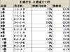 【札幌記念】2・3枠は人気不問で注意が必要/データ分析(枠順・馬番編)