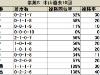 【紫苑S】重賞昇格後は7・8枠の馬が3連勝中/データ分析(枠順・馬番編)