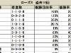 【ローズS】複勝率トップは7枠、少頭数でも外目の枠順を中心視/データ分析(枠順・馬番編)