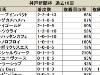 【神戸新聞杯】兄弟制覇か、待望の重賞初制覇か、はたまた真打登場か/データ分析(血統・種牡馬編)