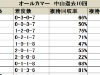 【オールカマー】近年は内枠優勢、立ち回りの巧い馬にも注目/データ分析(枠順・馬番編)