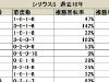 【シリウスS】内目の馬番は人気薄の台頭にも注意/データ分析(枠順・馬番編)