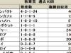 【秋華賞】安定感では人気のディープインパクト産駒/データ分析(血統・種牡馬編)