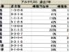 【アルテミスS】枠順別成績は前走の着差・着順にも注目/データ分析(枠順・馬番編)
