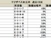 【エリザベス女王杯】人気によって枠順成績に差異がある/データ分析(枠順・馬番編)