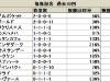 【福島記念】ステイゴールド産駒が連覇中/データ分析(血統・種牡馬編)