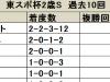 【東京スポーツ杯2歳S】2頭がここからダービー馬となったディープ産駒に注目/データ分析(血統・種牡馬編)