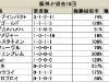 【阪神JF】今年もディープインパクト産駒に注目が集まる/データ分析(血統・種牡馬編)