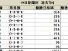 【中日新聞杯】好走率・回収率ともに優秀な7枠に注目/データ分析(枠順・馬番編)