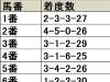 【愛知杯】過去に同コースで開催された際も勝ち馬を出している2・3・6枠に注目/データ分析(枠順・馬番編)