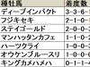 【共同通信杯】ディープインパクト産駒の連続好走記録にも注目が集まる/データ分析(血統・種牡馬編)