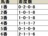 【京都記念】好走馬は外枠に集中、道悪時の1-3枠は過信禁物/データ分析(枠順・馬番編)