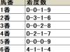 【クイーンC】1・2人気が堅実、3人気以下は内目の枠順から検討したい/データ分析(枠順・馬番編)