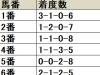 【共同通信杯】少頭数でも内枠優位、6-8枠は出走頭数にも注目/データ分析(枠順・馬番編)