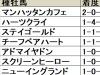 【日経賞】ディープインパクトは初出走の孫世代で躍進なるか/データ分析(血統・種牡馬編)