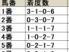 【毎日杯】1枠1番が2連覇中、内優位が顕著な傾向/データ分析(枠順・馬番編)