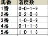 【福島牝馬S枠順データ分析】馬番6番と8番が顕著な活躍
