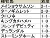 【福島牝馬S血統データ分析】2連覇中のメイショウサムソン産駒に今年も注目が集まる