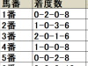 【オークス 枠順データ分析】上位人気馬は外枠優勢、7枠13番が連覇中