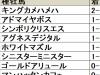 【平安S 血統データ分析】初勝利の掛かる種牡馬の産駒が上位人気と目される