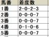 【平安S 枠順データ分析】枠順別成績は前走脚質や年齢にも注目