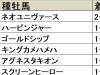 【札幌2歳S 血統データ分析】昨年は初出走でワンツーの快挙、ゴールドシップ産駒の連覇なるか