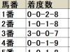 【札幌2歳S 枠順データ分析】昨年も2着に好走、馬番11番は出色の好走率