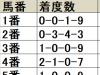 【セントライト記念 枠順データ分析】1-3枠は前走6着以下に敗れていた馬にこそ注目