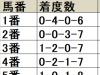 【オールカマー 枠順データ分析】内枠と外枠で着別度数に差異がある点に注目