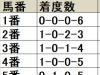 【サウジアラビアRC 枠順データ分析】堅実な上位人気馬でも7・8枠は優勝例なし