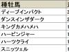 【富士S 血統データ分析】ディープインパクトとキングカメハメハは馬場状態で明暗が分かれる