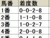 【アルゼンチン共和国杯 枠順データ分析】大外8枠は不振、突出した好成績を残す馬番にも注目