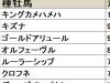 【みやこS 血統データ分析】勝利数ではキングカメハメハ、好走率ではタートルボウル