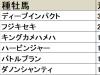 【東京スポーツ杯2歳S 血統データ分析】ディープインパクト産駒不在で新興勢力の台頭なるか
