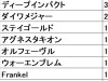 【阪神JF 血統データ分析】新種牡馬の産駒が一気の戴冠となるか