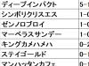 【中日新聞杯 血統データ分析】他の追随を許さぬディープインパクトは人気不問