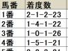 【京都金杯 枠順データ分析】外枠がやや優勢も、全体的に人気馬が強い傾向