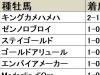 【愛知杯 血統データ分析】ディープインパクト産駒は初勝利なるか