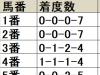 【東海S 枠順データ分析】全体的に内枠優勢も1枠は不振