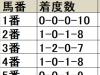 【フェブラリーS 枠順データ分析】中枠不振、外枠が好走率も回収率も圧倒