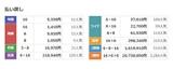 【東京4R・3歳1勝】JRA史上5位3連単2073万馬券の大波乱!2015年ヴィクトリアMを超える