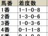 【阪急杯 枠順データ分析】内枠の好走が目立つも、勝ち馬は外枠から出ている